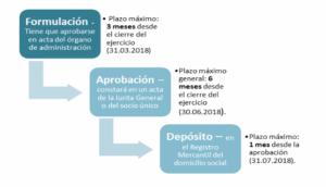 formulacion-deposito-cuentas-anuales